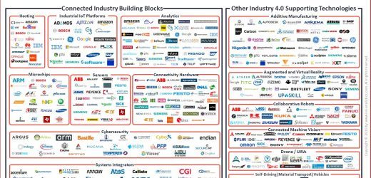 The Leading Industry 4.0 Companies 2019