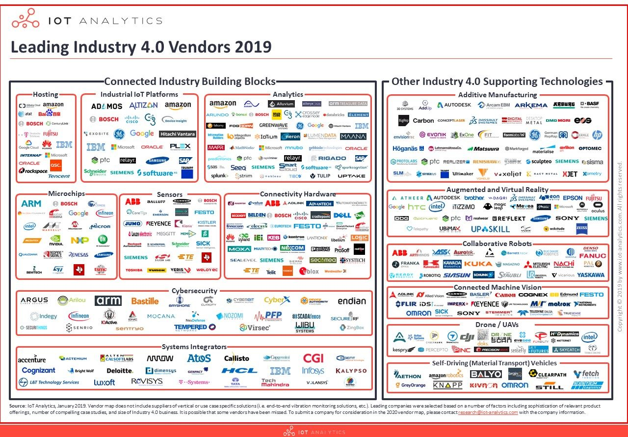 The Leading Industry 4 0 Companies 2019 – Malaysian Indian
