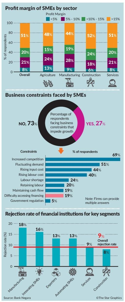 Understanding SME financing in Malaysia