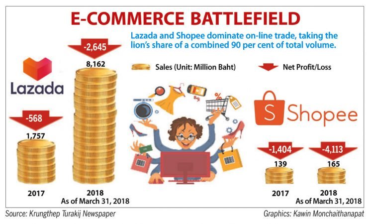 Lazada, Shopee lead the pack in e-commerce race