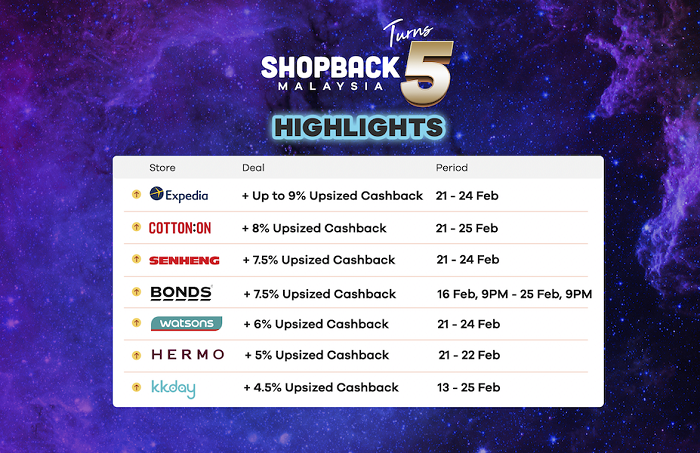 SHOPBACK MALAYSIA SEES 200% SALES GROWTH IN 2019