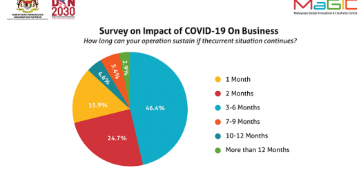 MAGIC SURVEY: STARTUPS, SOCIAL ENTERPRISES NEED SUPPORT TO RIDE OUT COVID-19 IMPACT