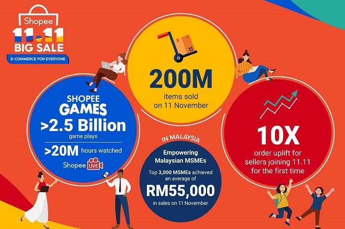 Shopee's 11.11 Big Sale saw 200 million items sold on one day across SEA